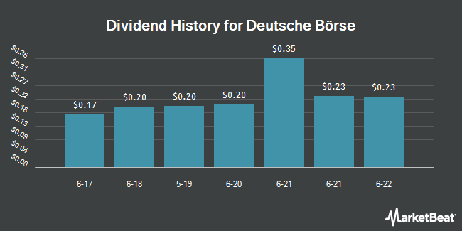 Dividend Payments by Quarter for Deutsche Boerse AG (OTCMKTS:DBOEY)