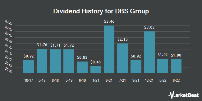 Dividend Payments by Quarter for DBS Group Holdings Ltd (OTCMKTS:DBSDY)
