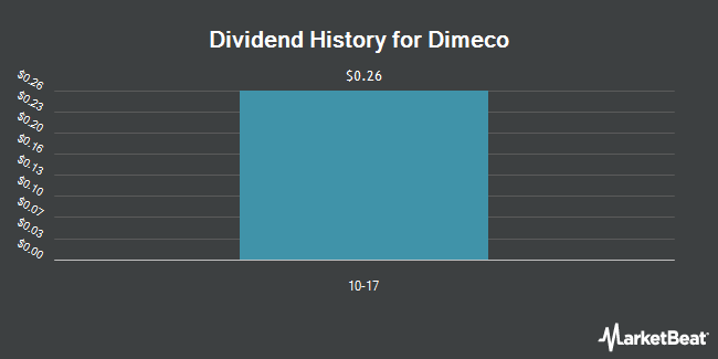 Dividend Payments by Quarter for Dimeco (OTCMKTS:DIMC)