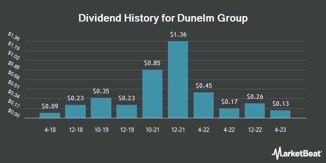 Dividend History for Dunelm Group (OTCMKTS:DNLMY)