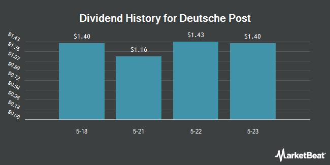Dividend Payments by Quarter for Deutsche Post AG (OTCMKTS:DPSGY)