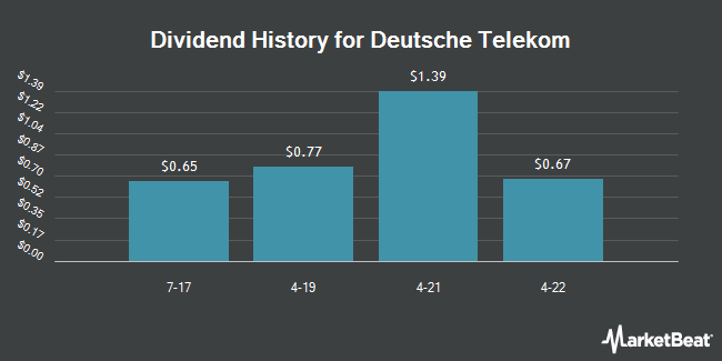 Dividend Payments by Quarter for Deutsche Telekom (OTCMKTS:DTEGY)