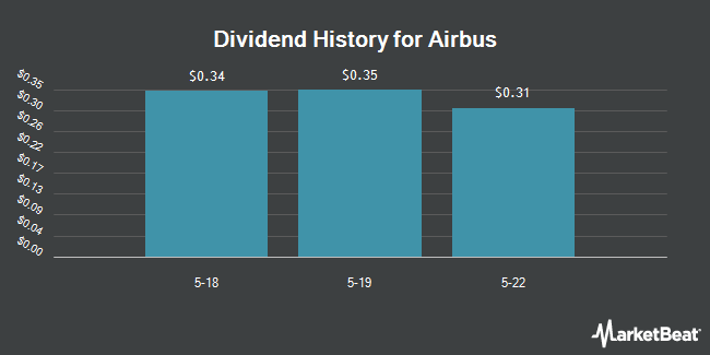 Dividend Payments by Quarter for Airbus Group (OTCMKTS:EADSY)