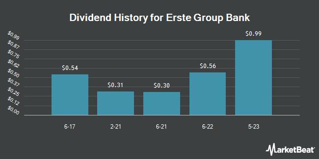 Dividend Payments by Quarter for Erste Group Bank AG (OTCMKTS:EBKDY)