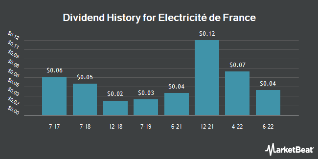 Dividend Payments by Quarter for Électricité de France (OTCMKTS:ECIFY)