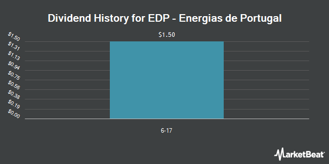 Dividend Payments by Quarter for Energias de Portugal (OTCMKTS:EDPFY)