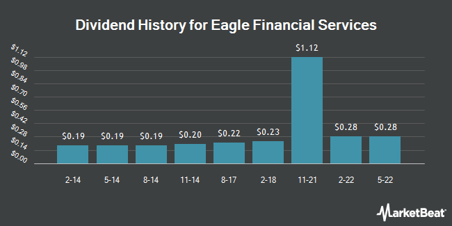 Dividend Payments by Quarter for Eagle Financial Services (OTCMKTS:EFSI)