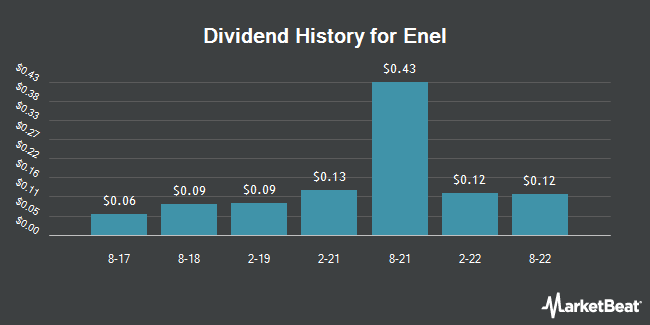 Dividend Payments by Quarter for Enel (OTCMKTS:ENLAY)