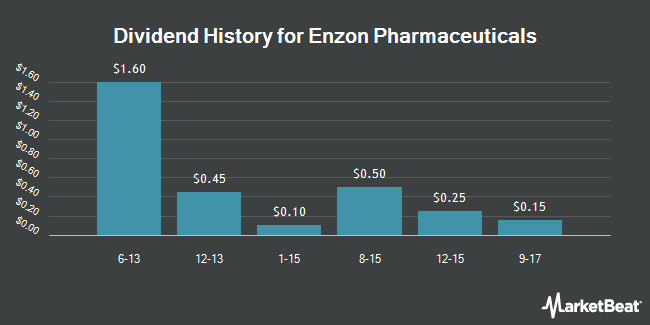 Dividend Payments by Quarter for Enzon Pharmaceuticals (OTCMKTS:ENZN)
