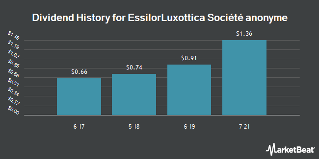 Dividend Payments by Quarter for Essilor International (OTCMKTS:ESLOY)