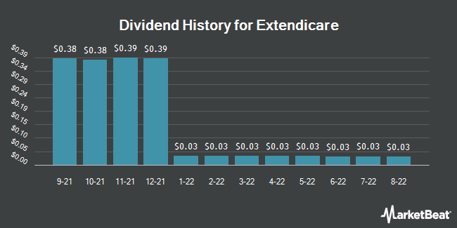 Dividend History for Extendicare (OTCMKTS:EXETF)