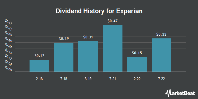 Dividend Payments by Quarter for Experian (OTCMKTS:EXPGY)