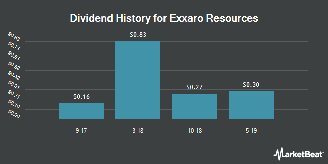 Dividend Payments by Quarter for Exxaro (OTCMKTS:EXXAY)