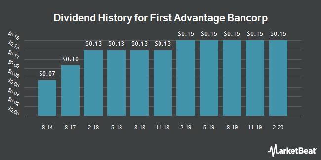 Dividend History for First Advantage Bancorp (OTCMKTS:FABK)