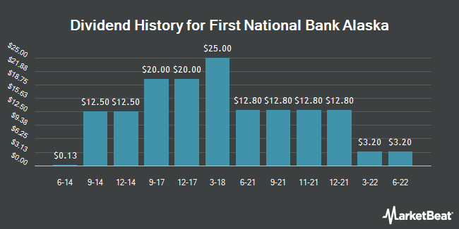 Dividend Payments by Quarter for First National Bank Alaska (OTCMKTS:FBAK)