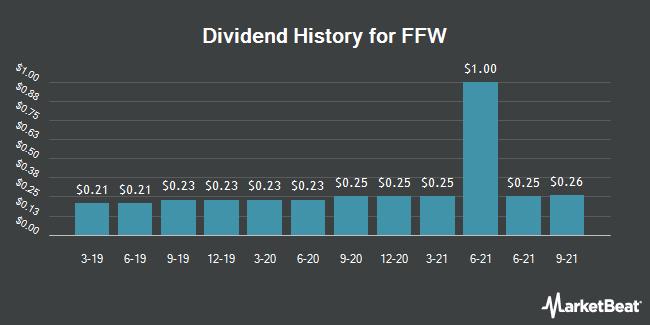 Dividend History for FFW (OTCMKTS:FFWC)