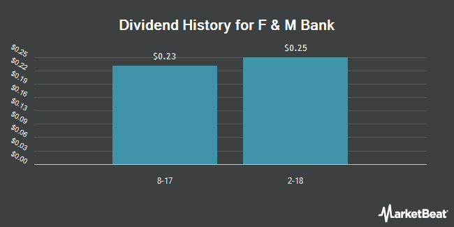 Dividend Payments by Quarter for F & M Bank (OTCMKTS:FMBM)