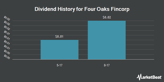 Dividend Payments by Quarter for Four Oaks Fincorp (OTCMKTS:FOFN)