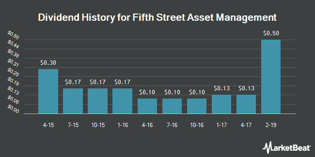 Dividend Payments by Quarter for Fifth Street Asset Management (OTCMKTS:FSAM)