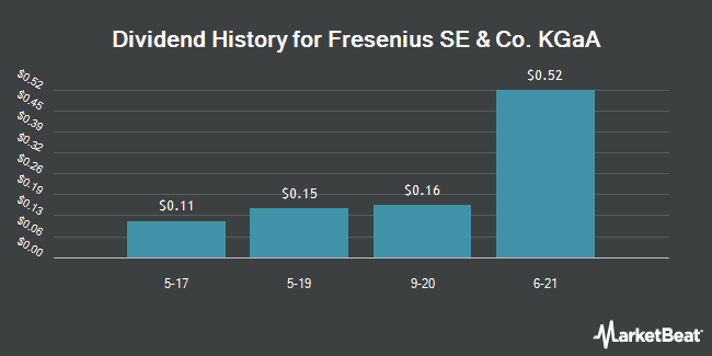 Dividend Payments by Quarter for Fresenius (OTCMKTS:FSNUY)