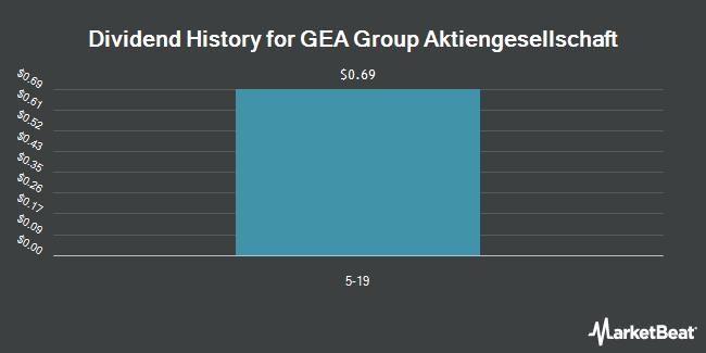 Dividend Payments by Quarter for GEA Group (OTCMKTS:GEAGY)