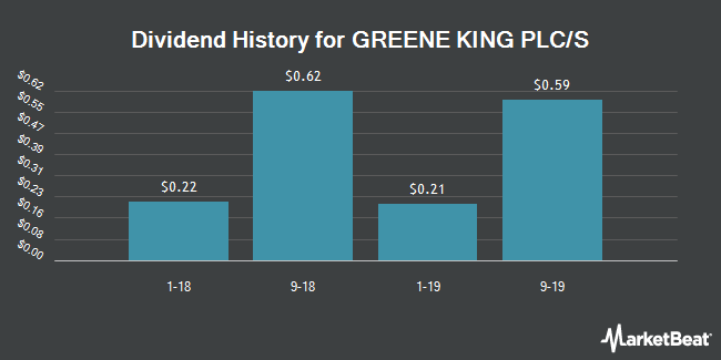 Dividend Payments by Quarter for Greene King (OTCMKTS:GKNGY)