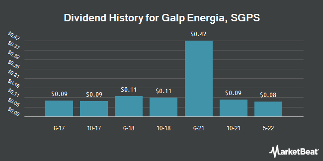 Dividend Payments by Quarter for Galp Energia Sgps (OTCMKTS:GLPEY)