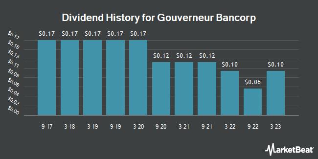 Dividend Payments by Quarter for Gouverneur Bancorp (OTCMKTS:GOVB)