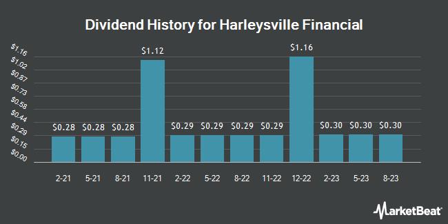 Dividend History for Harleysville Financial (OTCMKTS:HARL)