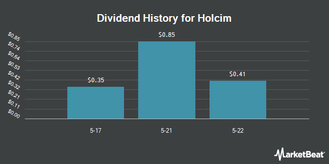 Dividend Payments by Quarter for Holcim (OTCMKTS:HCMLY)