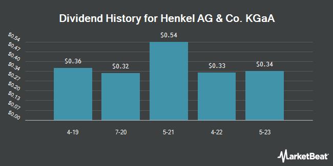 Dividend Payments by Quarter for HENKEL AG&CO. KGAA SPON (OTCMKTS:HENKY)