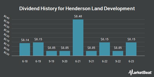 Dividend Payments by Quarter for HENDERSON LD DE/S (OTCMKTS:HLDCY)
