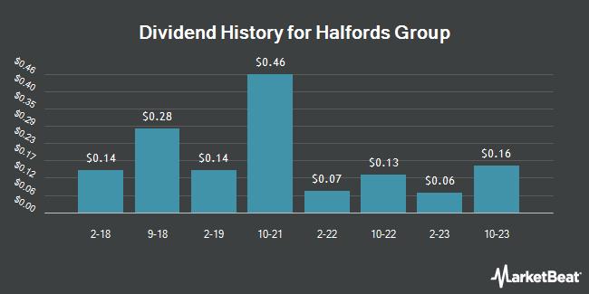 Dividend Payments by Quarter for Halfords (OTCMKTS:HLFDY)