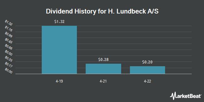 Dividend Payments by Quarter for Lundbeck (OTCMKTS:HLUYY)