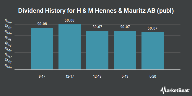 Dividend Payments by Quarter for Hennes & Mauritz AB (OTCMKTS:HNNMY)