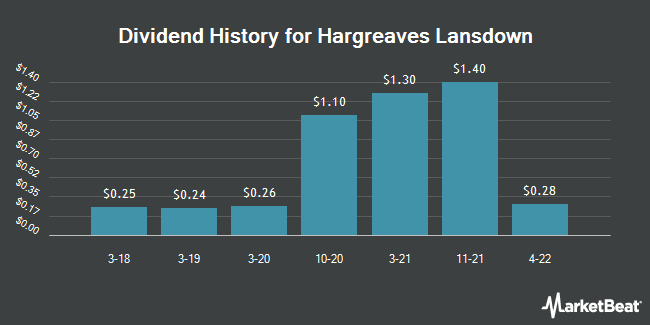 Dividend Payments by Quarter for Hargreaves Lansdown Plc, Bristol (OTCMKTS:HRGLY)