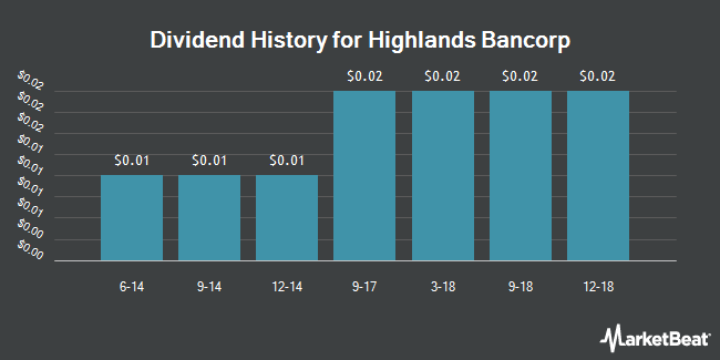 Dividend Payments by Quarter for Highlands Bancorp (OTCMKTS:HSBK)