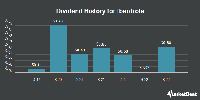 Dividend Payments by Quarter for Iberdrola S.A. (OTCMKTS:IBDRY)