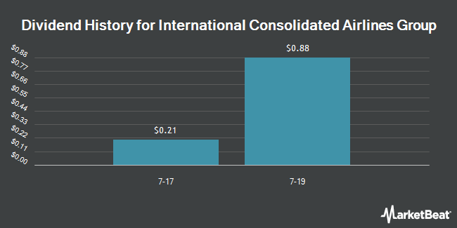 Dividend Payments by Quarter for International Consolidated Airlines Group SA (OTCMKTS:ICAGY)