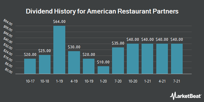 Dividend Payments by Quarter for American Restaurant Partners (OTCMKTS:ICTPU)