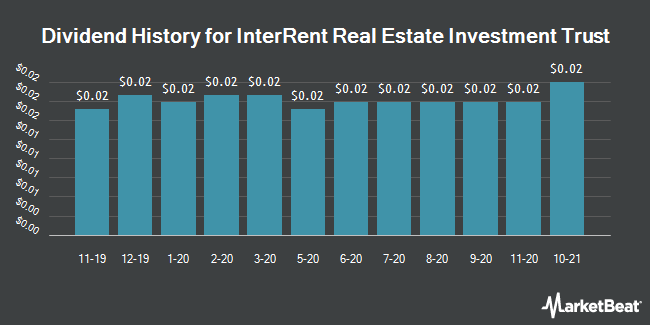 Dividend History for Interrent Real Estate Investment Trust (OTCMKTS:IIPZF)