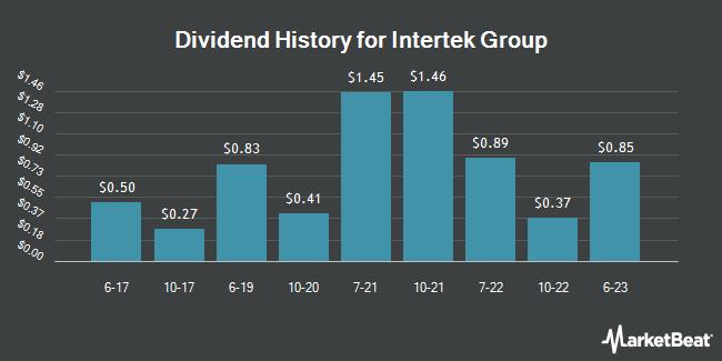 Dividend Payments by Quarter for Intertek Group (OTCMKTS:IKTSY)