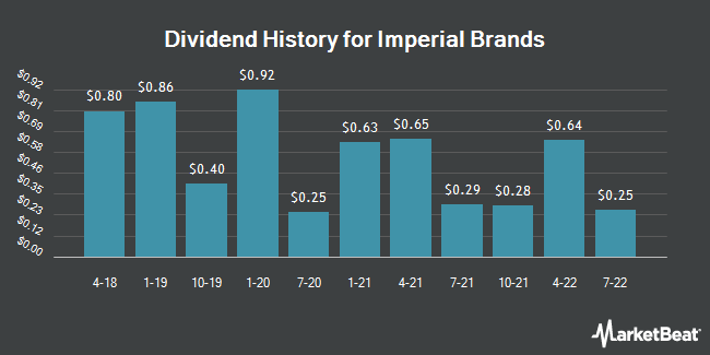 Dividend Payments by Quarter for Imperial Brands (OTCMKTS:IMBBY)
