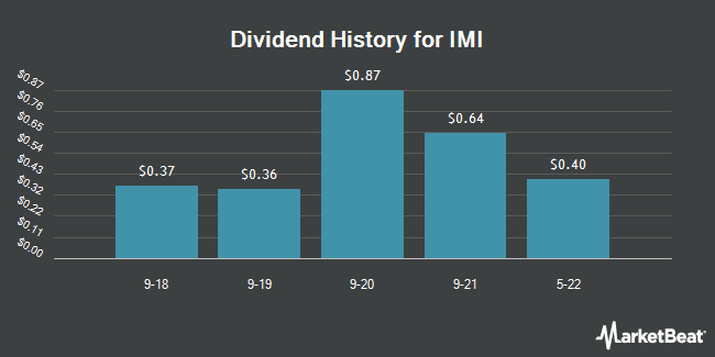 Dividend Payments by Quarter for IMI (OTCMKTS:IMIAY)