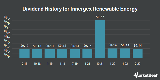 Dividend History for Innergex Renewable Energy (OTCMKTS:INGXF)