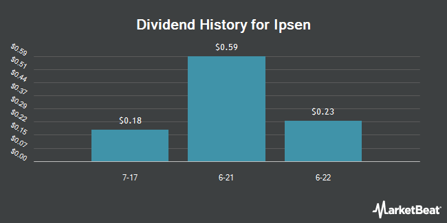 Dividend Payments by Quarter for Ipsen Sa Adr (OTCMKTS:IPSEY)