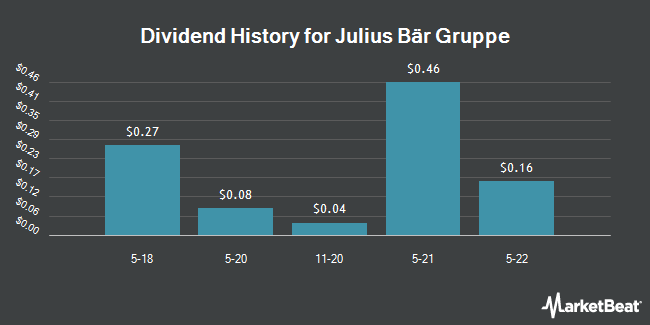 Dividend Payments by Quarter for Julius Baer Gruppe (OTCMKTS:JBAXY)