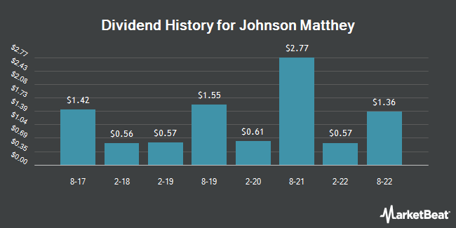 Dividend History for Johnson Matthey (OTCMKTS:JMPLY)