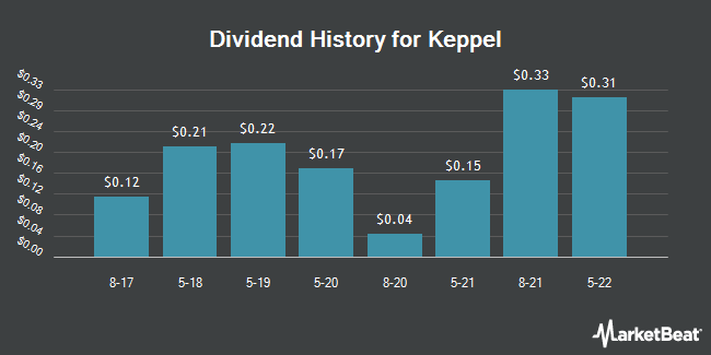 Dividend Payments by Quarter for Keppel Corp. (OTCMKTS:KPELY)