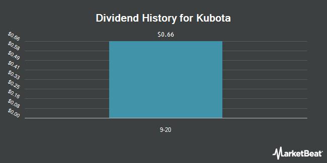 Dividend Payments by Quarter for Kubota (OTCMKTS:KUBTY)